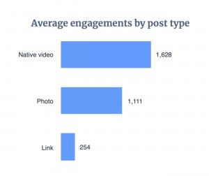 Facebook Video_Engagement